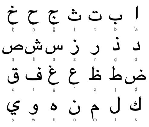 Alphabet Alphabets